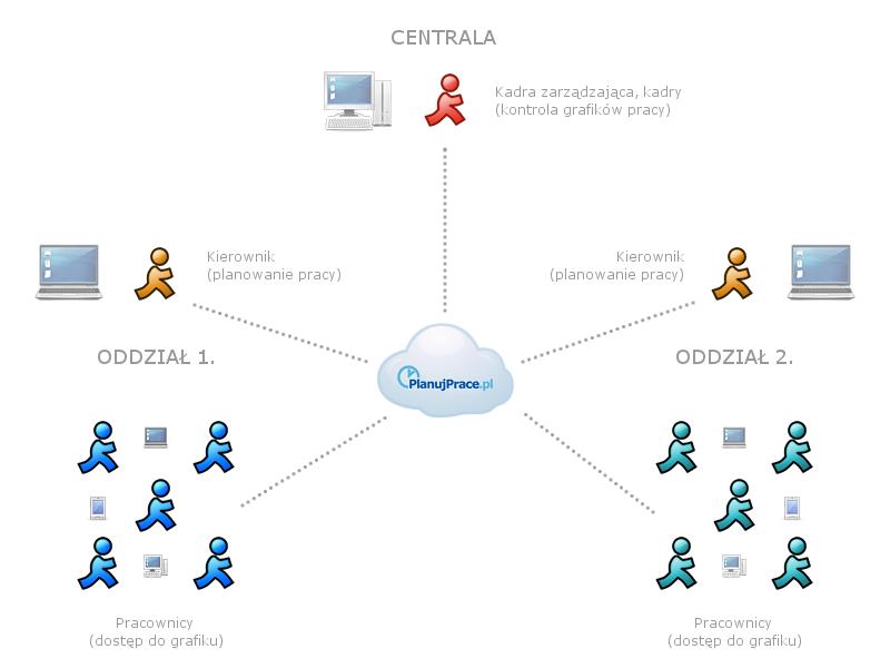 Dostęp i uprawnienia użytkowników - przykładowy schemat organizacji